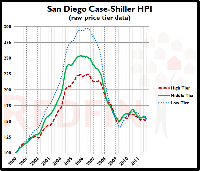 San Diego Case-Schiller Home Price Index 2000 to 2011