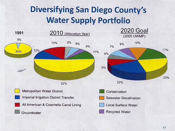 Water supply portfolio for San Diego County in 1991, 2010, and the water supply goal for 2020