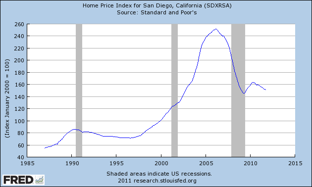 Home Price Index for San Diego 1987-2011