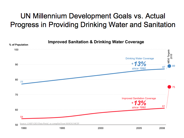 Availability of Drinking Water and Sanitation Over Time