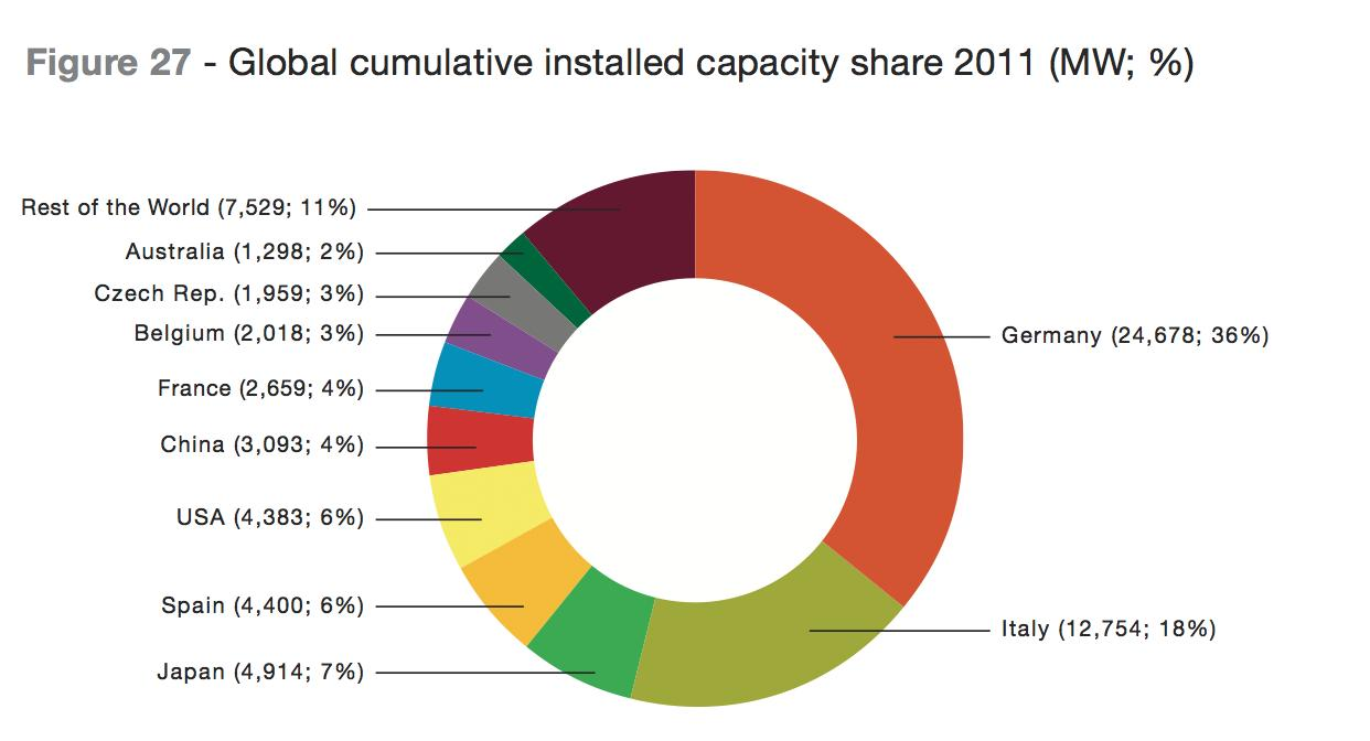 Solar Installed Capacity 2011 (Global)