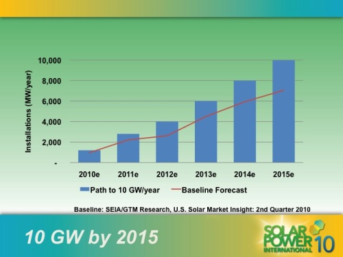 Solar power growth by 2015 United States