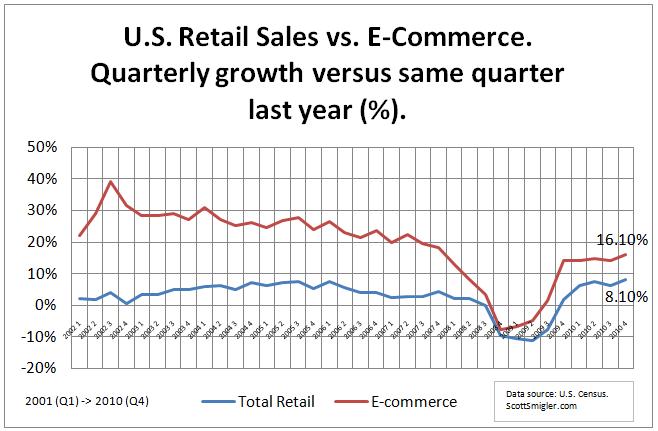 Total Retail vs. E-Commerce
