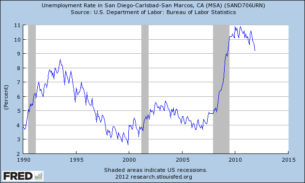 Unemployment Rate in the San Diego Region over the Past 20 Years