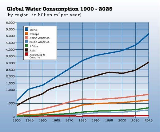 Global Water Consumption 1900-2025