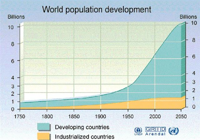 World Population Projected to 2050 for Developing and Developed Countries