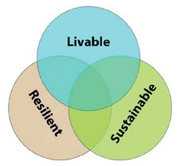 livable resilient sustainable venn diagram